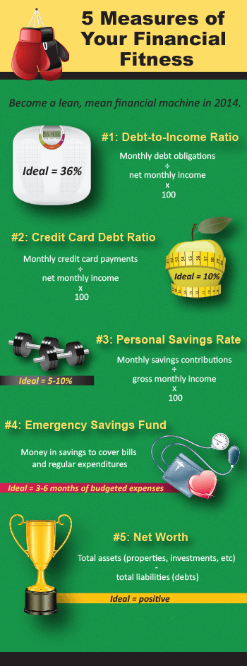 Infographic displaying the 5 measures of your financial fitness