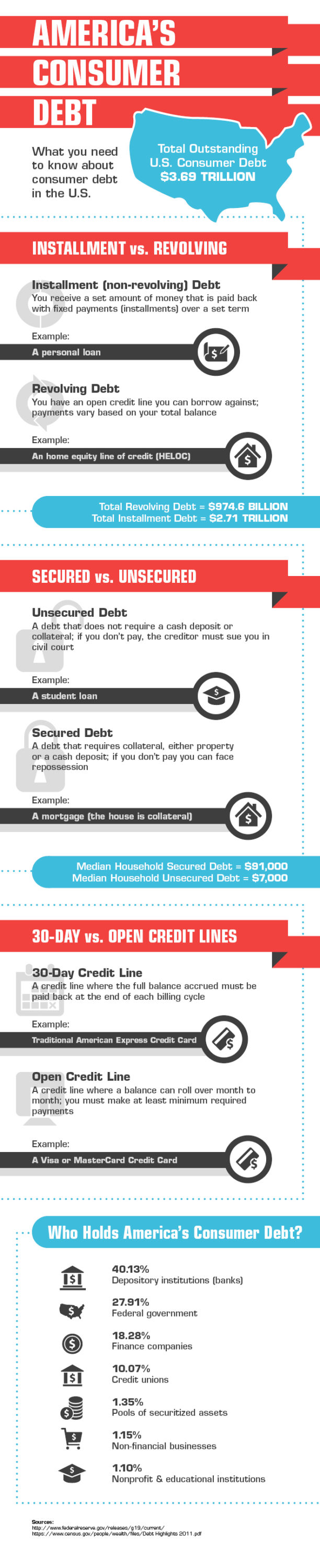 Infographic showing the types of consumer debt