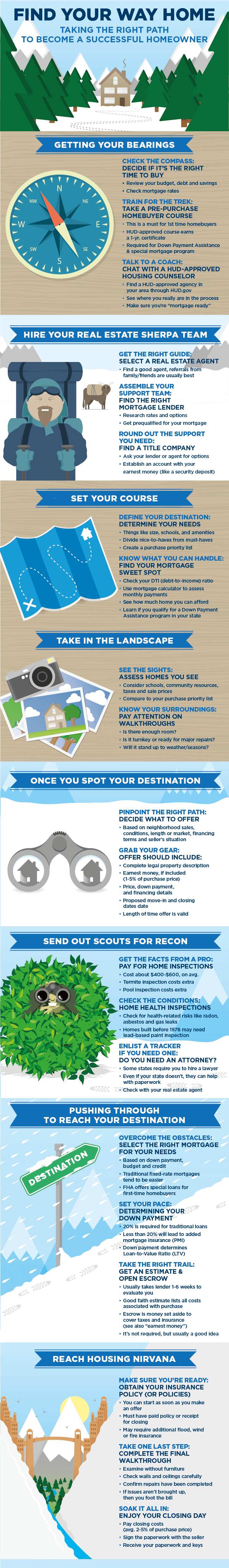 Infographic displaying a step by step walk-through for the home buying process