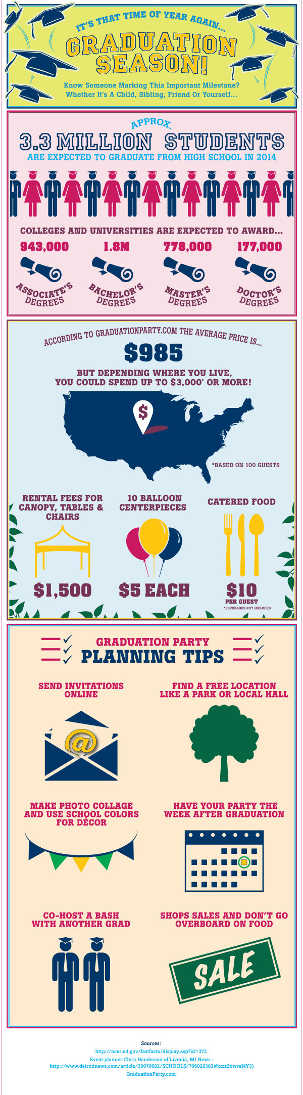 Infographic displaying how to not let a graduation party break your budget